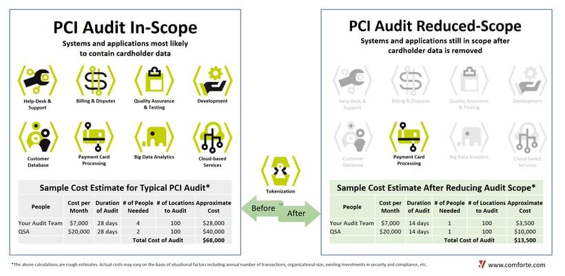 pci audit scope reduction